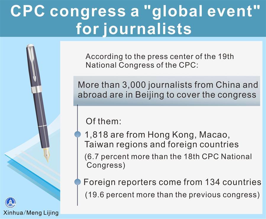 [GRAPHICS]CHINA-CPC CONGRESS-JOURNALISTS