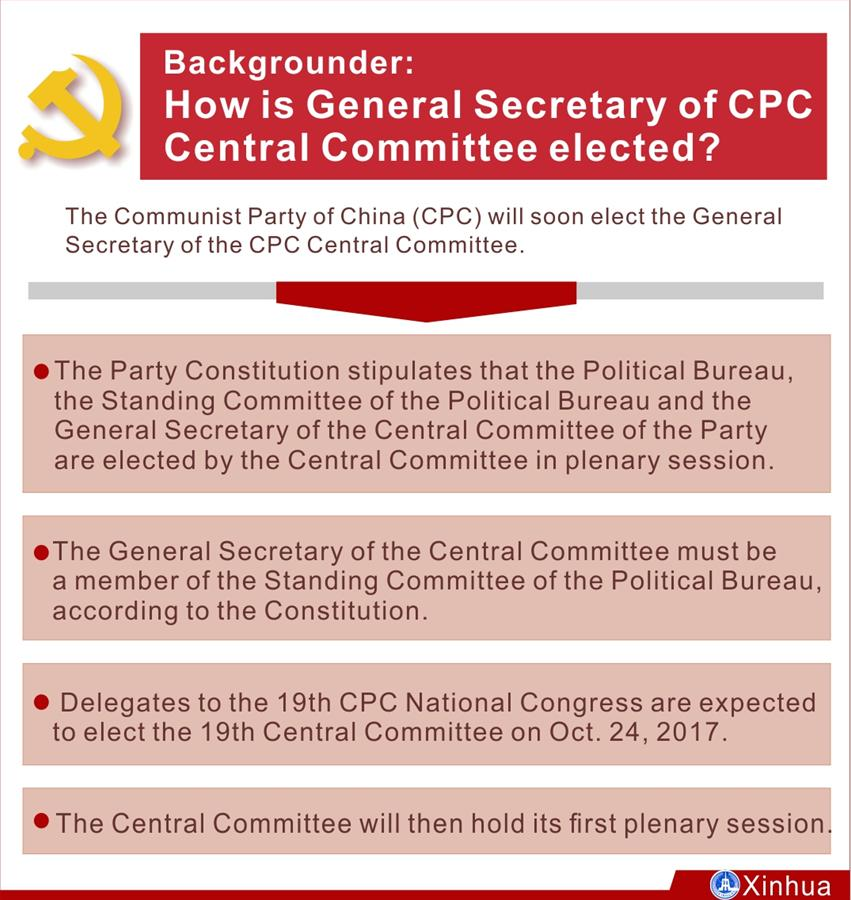 [GRAPHICS]CHINA-CPC CENTRAL COMMITTEE-GENERAL SECRETARY-ELECTION