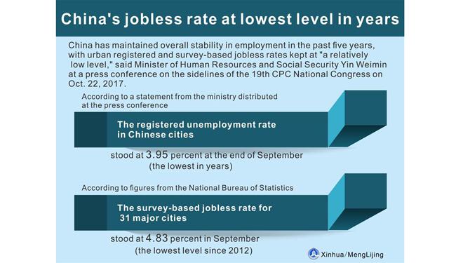 Infografik: Arbeitslosenrate in den letzten fünf Jahren auf niedrigem Niveau gehalten