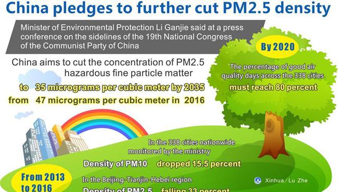 China verpflichtet sich, Dichte von PM2,5 weiter zu senken