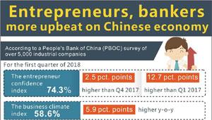 Grafik: Unternehmer, Banker optimistischer gegenüber chinesischer Wirtschaft