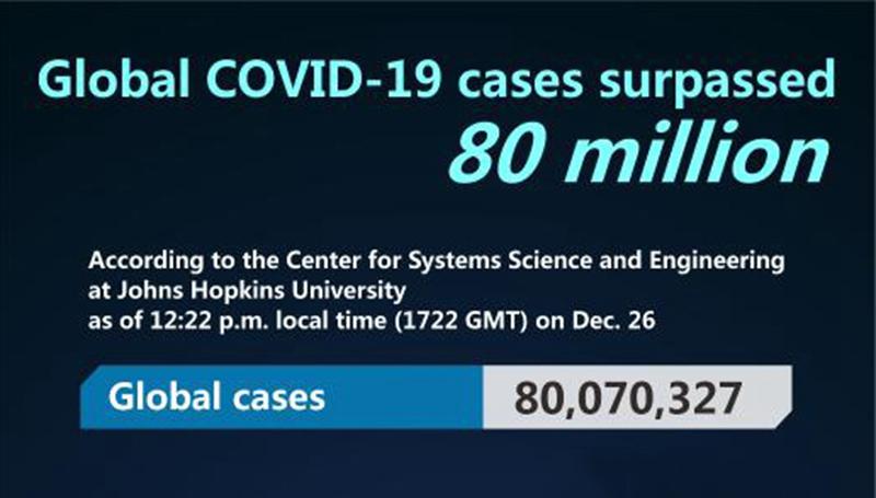 Weltweite COVID-19-Fälle übersteigen 80 Millionen